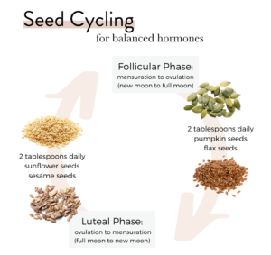 Flaxseed-acne-cycle